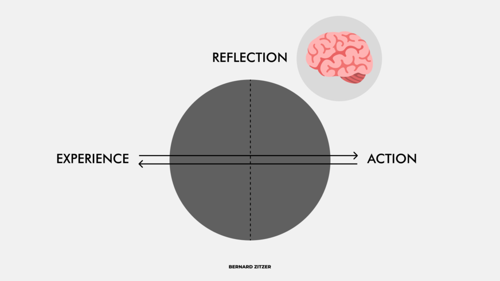 Experience Reflection Action Model Graphic
