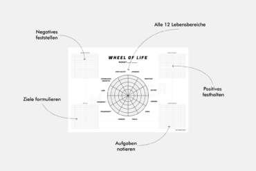Wheel of Life Lebensrad Muster PDF Download Vordruck Muster